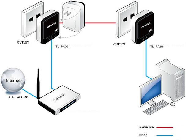 200mbps Homeplug Twin Set